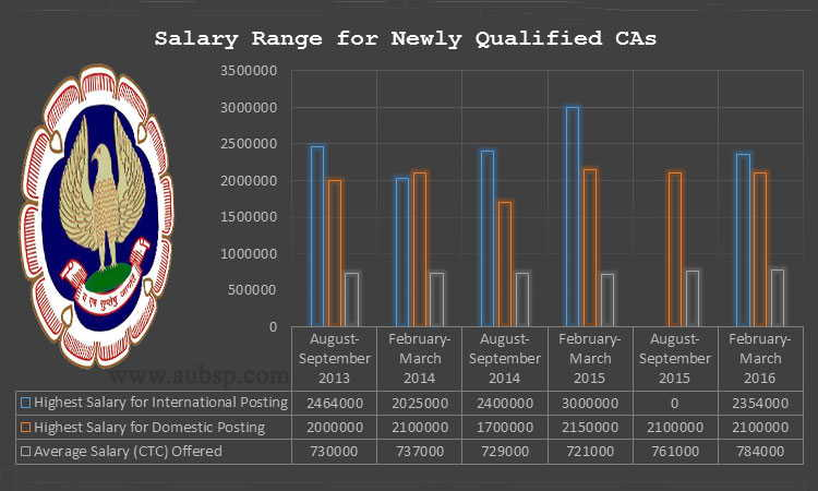 Highest Salary offered in Campus