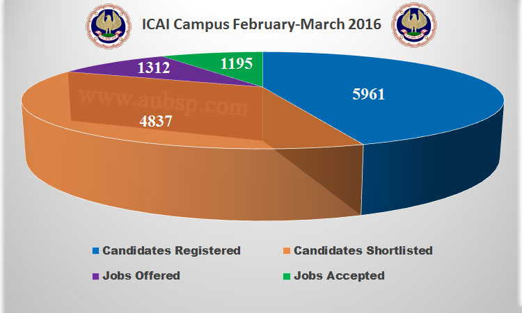 ICAI Campus Report