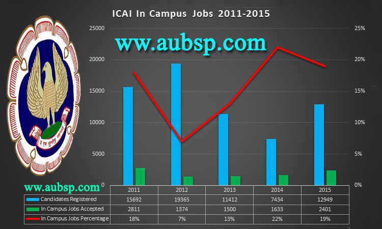 IN Campus Jobs for CAs