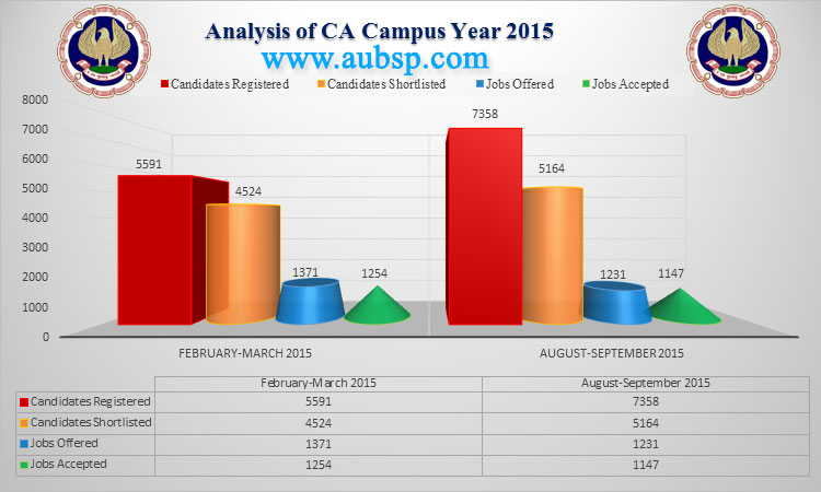 icai one year campus analysis