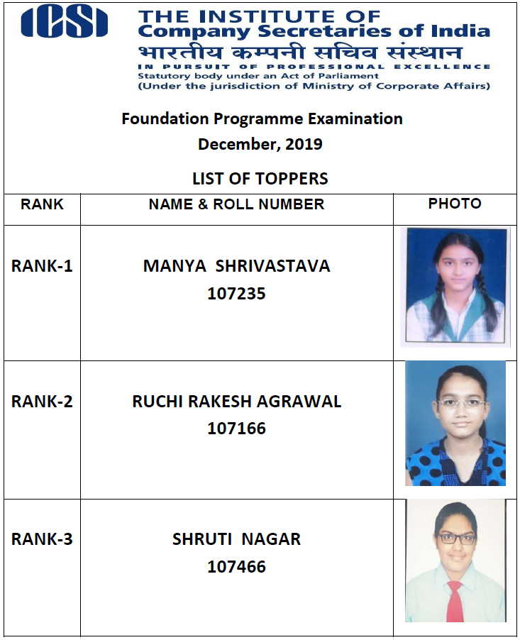 Image result for ICSI CS Foundation Toppers List 2019