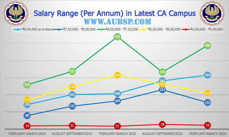 Salary Range in CA Campus